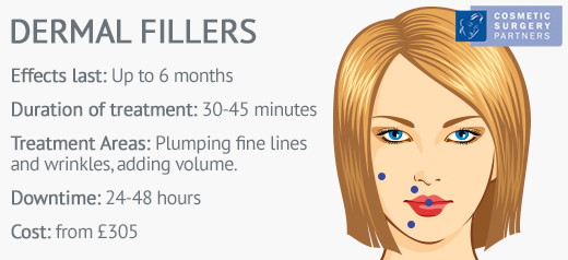 Dermal Filler facts