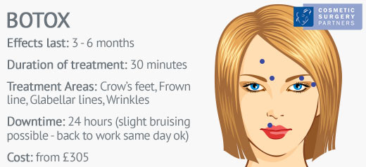 Botox Facts