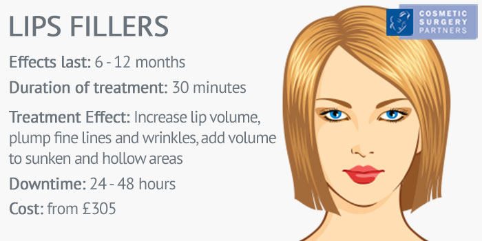 lip fillers Juvederm explained diagram
